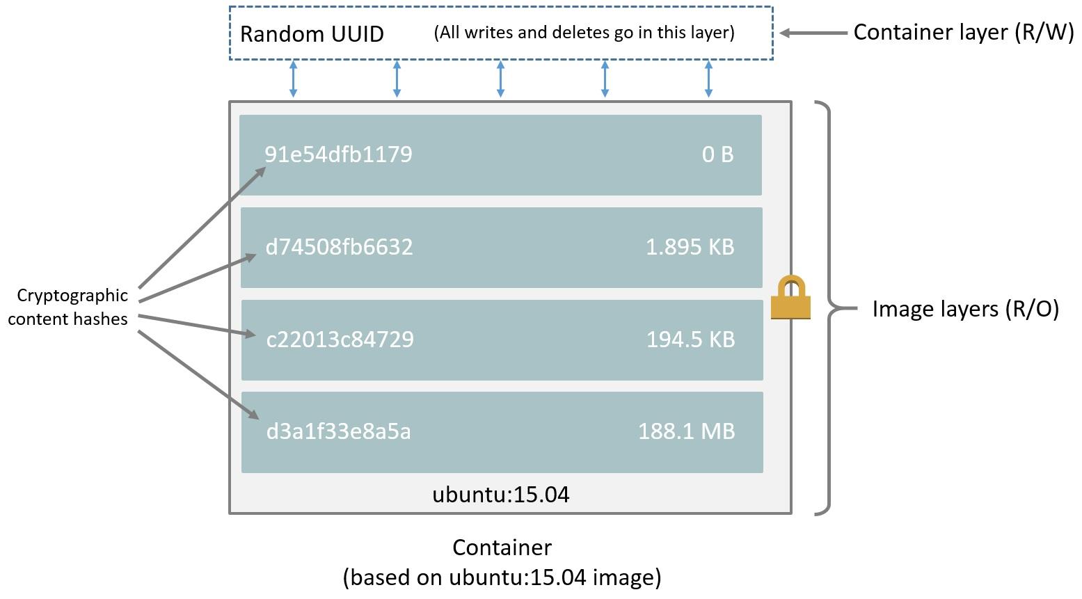 Imagesandcontainers - test_dockerrr